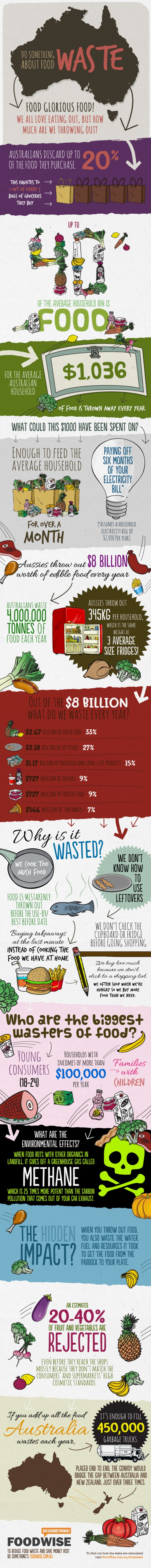 Food Waste Stats